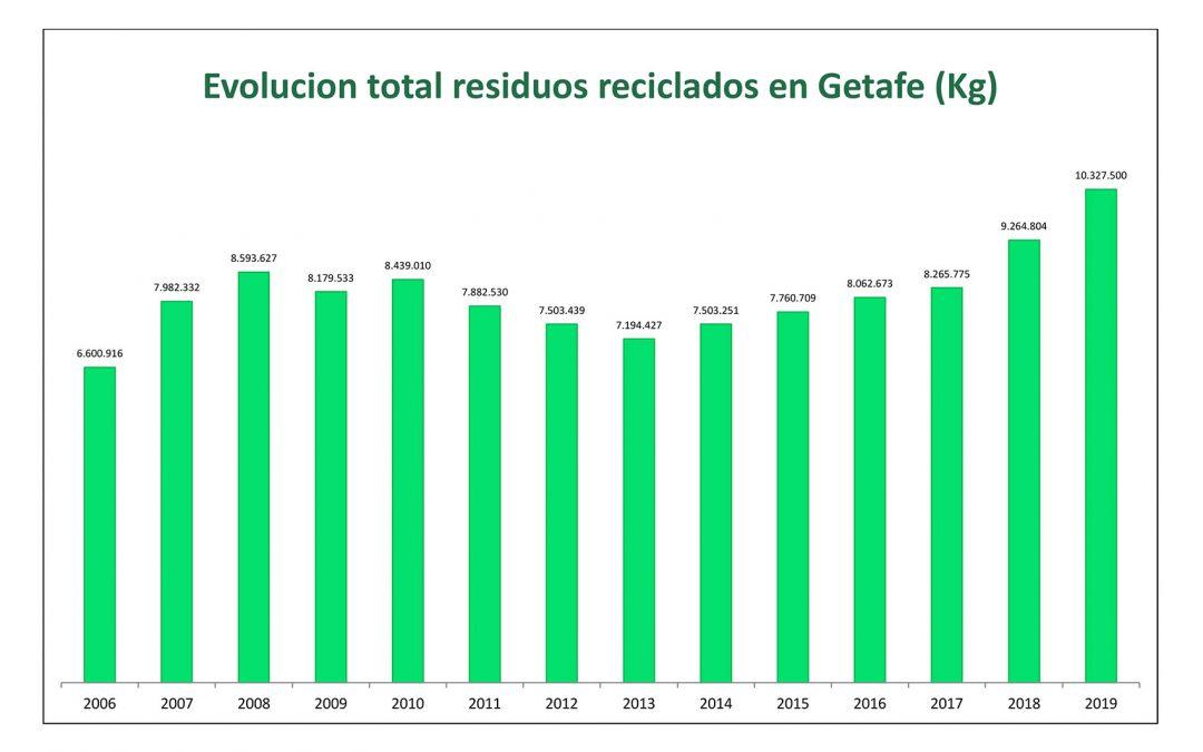 Nuevo record de reciclaje en Getafe